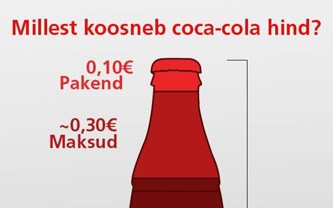 Millest koosneb Coca-Cola hind?