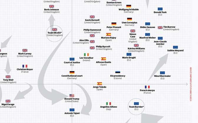 Politico places Estonia among the more influential participants in Brexit talks in both London and Brussels.