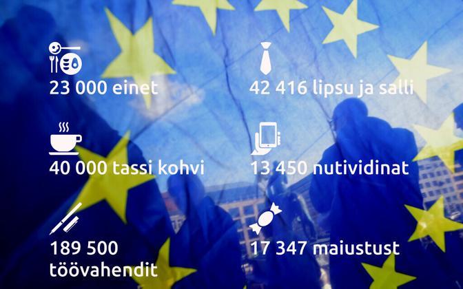Eesistumise ürituste, meenete ja muude kulude jaoks on ette nähtud 75 miljonit eurot.