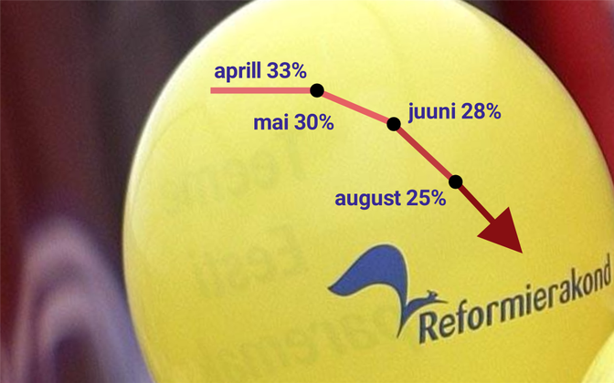 The Reform Party has lost 7% public support since its high in April and is now behind the Centre Party.