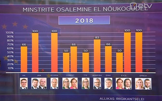 Bar chart showing Estonian domestic ministers' attendance rate at EU ministerial meetings.