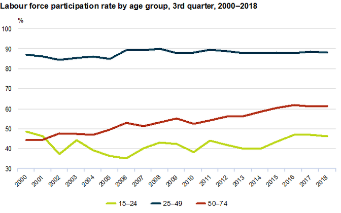Labour force participation rate by age group, third quarter 2000-2018.