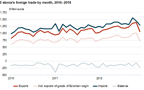Estonia's foreign trade by month, 2016-2018.