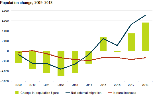 Population change from 2009-2019.
