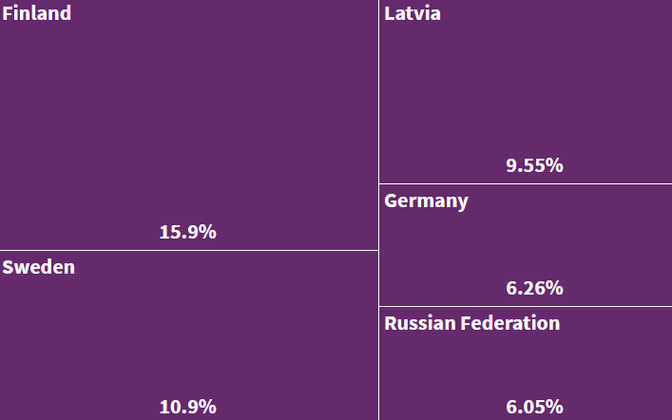 An example graphic from the new Statistics Estonia app, here showing the country's principal export destinations for 2018.