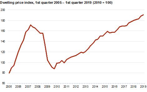 Dwelling Price Index changes 2005-2019
