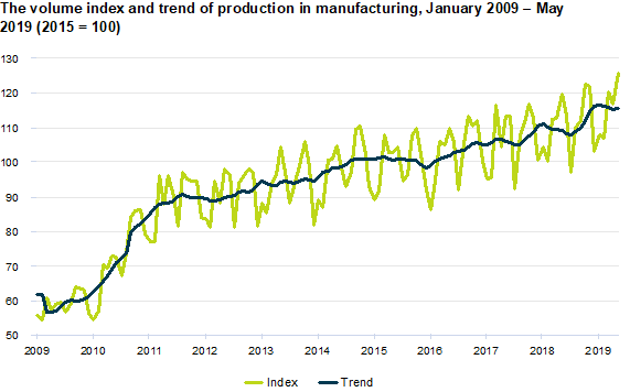 Change in volume index of industrial production, May 2019