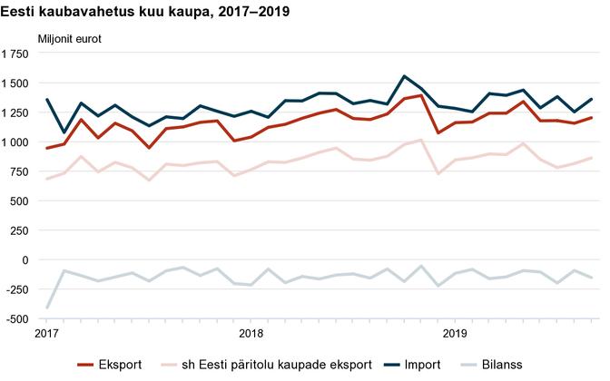Kaubavahetus kuude kaupa aastatel 2017-2019