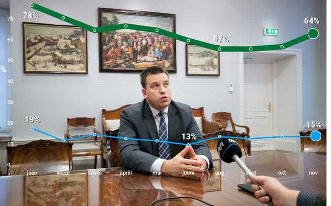 Keskerakonna vene keelt kõnelevate valijate arv kasvas üle mitme kuu.