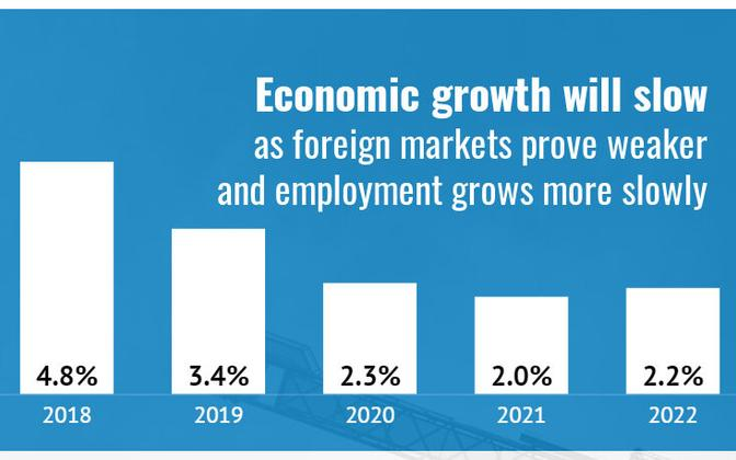 Economic growth is set to slow in the years to come.