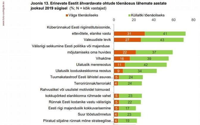 Eestit elanike hinnang erinevate ohtude tõenäosuse suhtes.