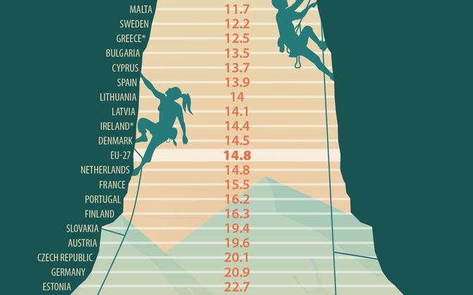 Gender pay gap at a glance.