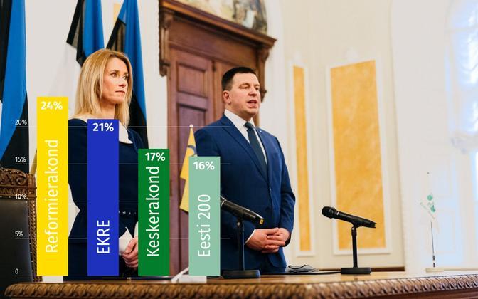 Party ratings in August (from left, Reform, EKRE, Center, Eesti 200). Prime Minister Kaja Kallas (Reform) and Riigikogu speaker Jüri Ratas (Center) are in the photo.
