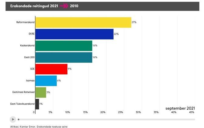 Рейтинги партий в сентябрьском опросе Kantar Emor.